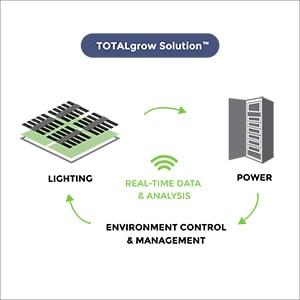 Environmental Monitoring - TOTALgrow Solution